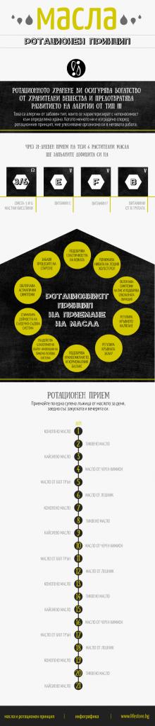Infographic_oils