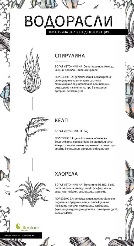 Vodorasli_Infographic